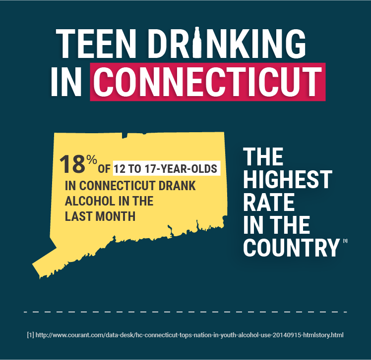 teen drinking statistics in connecticut